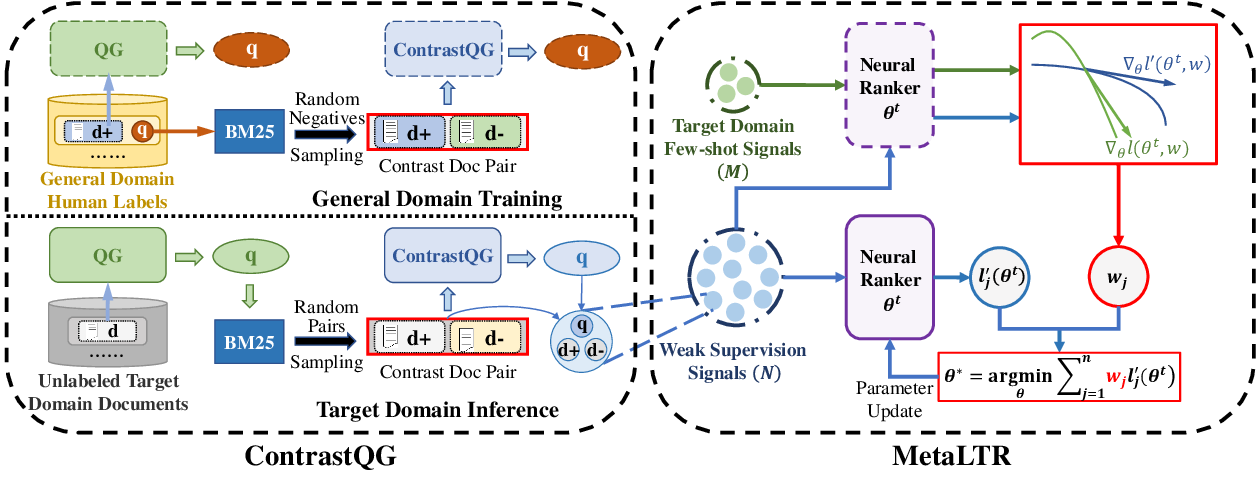 Figure 1 for Meta Adaptive Neural Ranking with Contrastive Synthetic Supervision