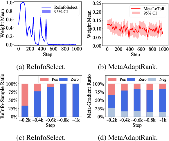Figure 4 for Meta Adaptive Neural Ranking with Contrastive Synthetic Supervision