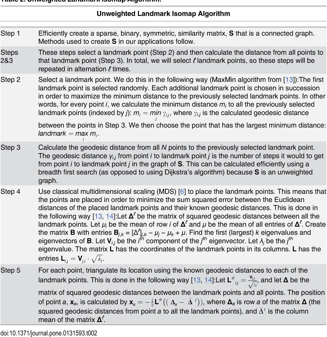Figure 4 for Puzzle Imaging: Using Large-scale Dimensionality Reduction Algorithms for Localization