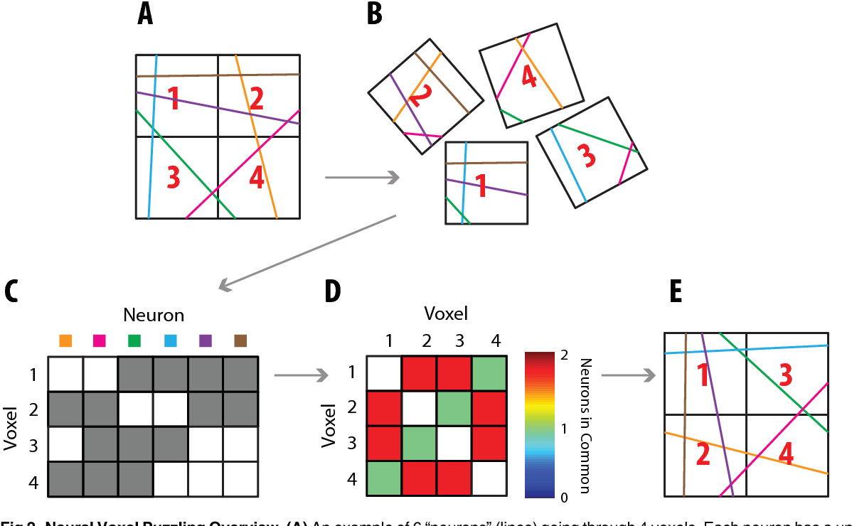 Figure 3 for Puzzle Imaging: Using Large-scale Dimensionality Reduction Algorithms for Localization