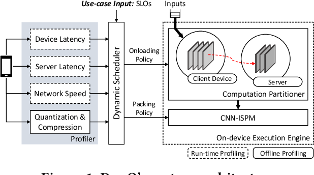 Figure 1 for DynO: Dynamic Onloading of Deep Neural Networks from Cloud to Device