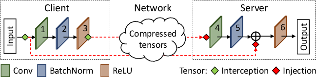 Figure 3 for DynO: Dynamic Onloading of Deep Neural Networks from Cloud to Device
