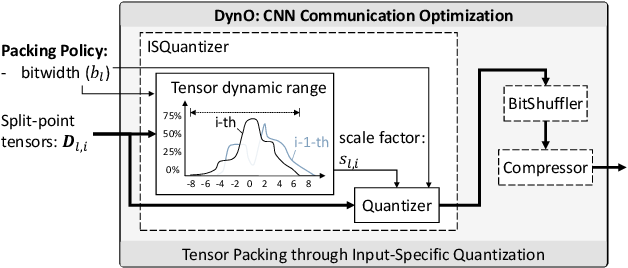 Figure 4 for DynO: Dynamic Onloading of Deep Neural Networks from Cloud to Device