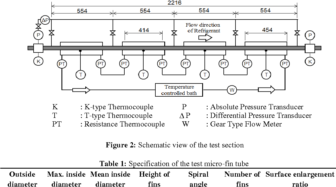 Figure 2 from Flow Boiling Heat Transfer and Pressure Drop of