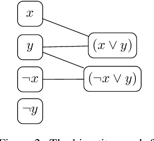 Figure 2 for Learning Heuristics for Automated Reasoning through Deep Reinforcement Learning