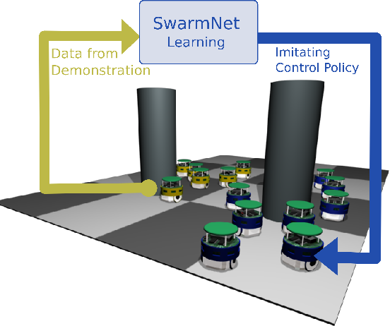 Figure 1 for Clone Swarms: Learning to Predict and Control Multi-Robot Systems by Imitation