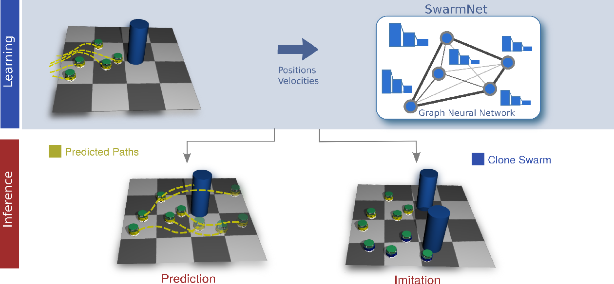 Figure 4 for Clone Swarms: Learning to Predict and Control Multi-Robot Systems by Imitation