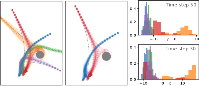 Figure 3 for Clone Swarms: Learning to Predict and Control Multi-Robot Systems by Imitation