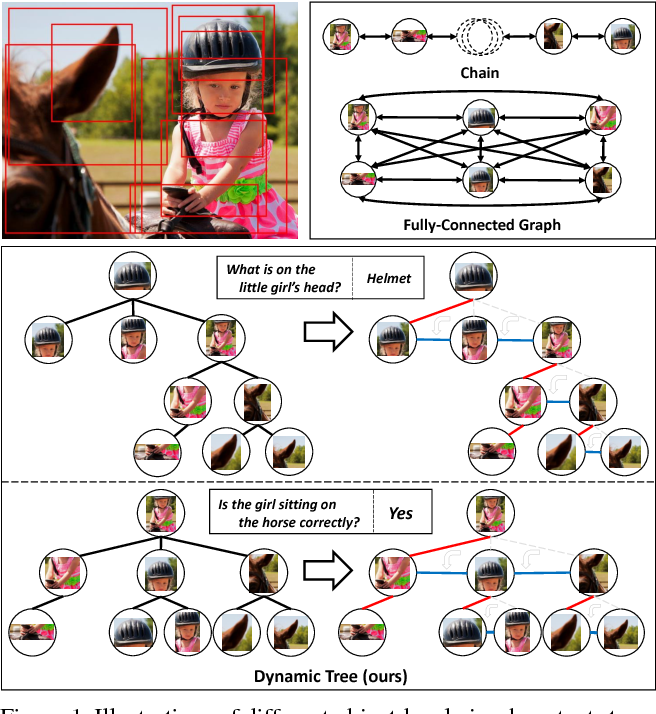 Figure 1 for Learning to Compose Dynamic Tree Structures for Visual Contexts