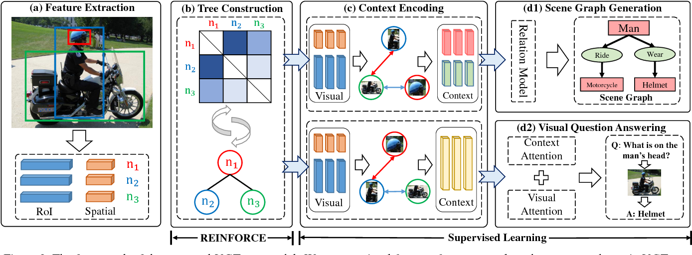 Figure 3 for Learning to Compose Dynamic Tree Structures for Visual Contexts