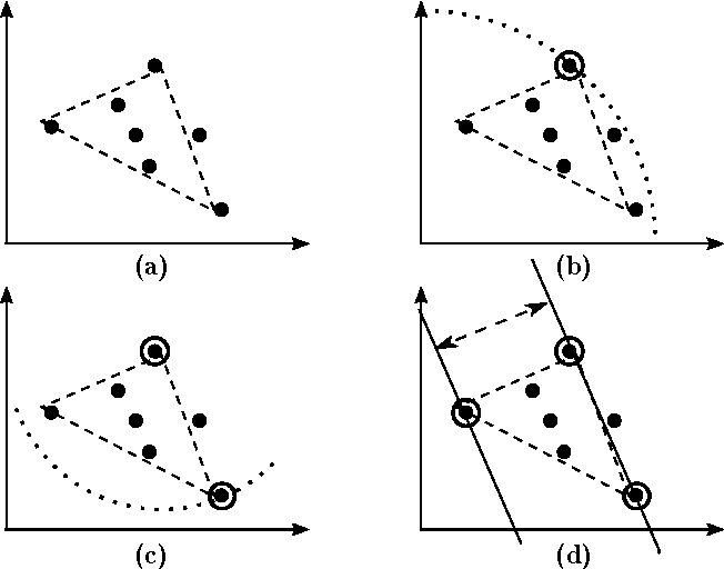 Figure 1 for A Practical Algorithm for Topic Modeling with Provable Guarantees