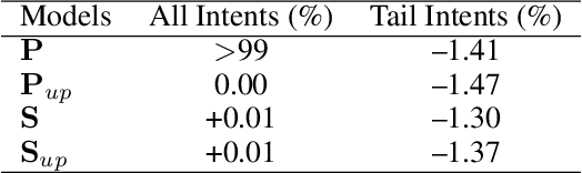 Figure 4 for Handling Long-Tail Queries with Slice-Aware Conversational Systems