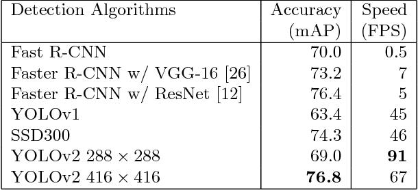 Table 3 from A Lightweight YOLOv2: A Binarized CNN with A