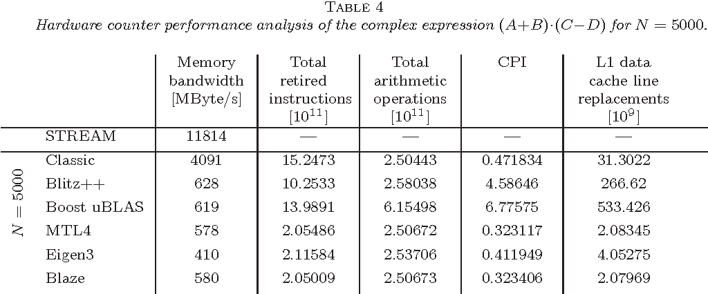 Table 4 from Expression Templates Revisited: A Performance Analysis