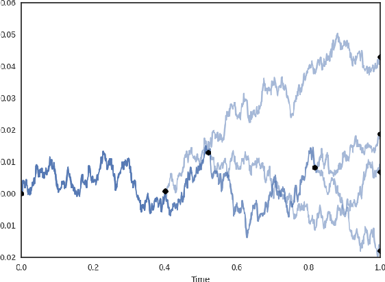 Figure 1 for Interactive Bayesian Hierarchical Clustering