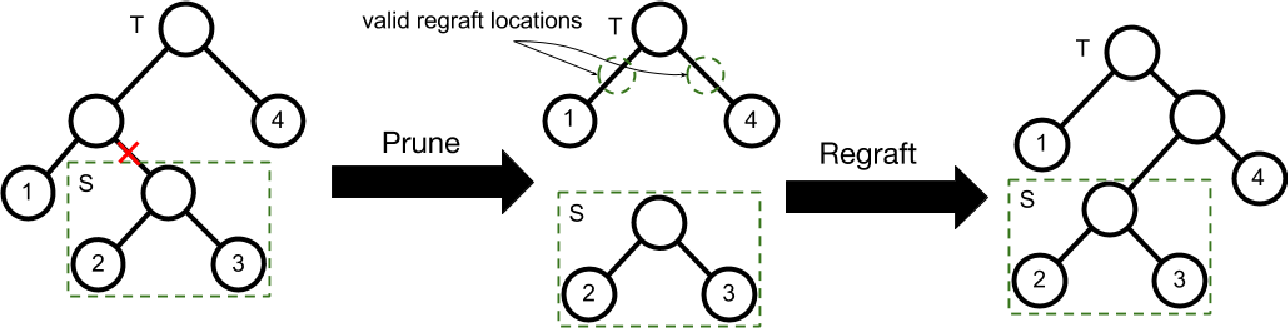 Figure 2 for Interactive Bayesian Hierarchical Clustering