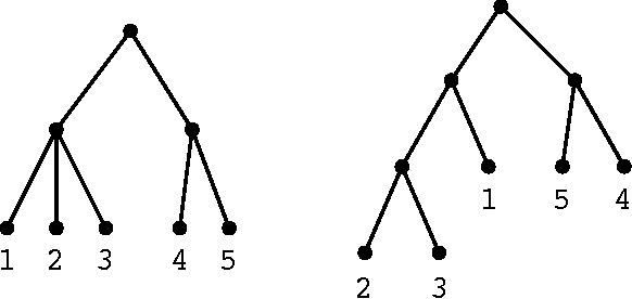 Figure 3 for Interactive Bayesian Hierarchical Clustering