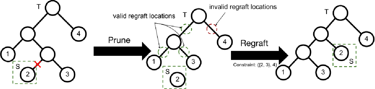 Figure 4 for Interactive Bayesian Hierarchical Clustering