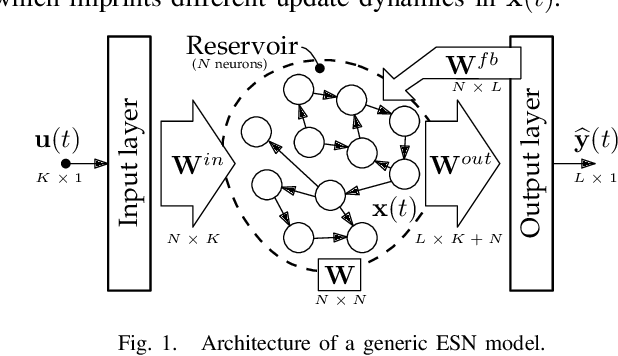 Figure 1 for Deep Echo State Networks for Short-Term Traffic Forecasting: Performance Comparison and Statistical Assessment