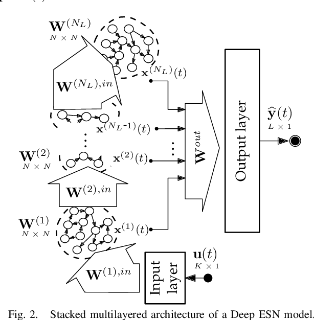 Figure 2 for Deep Echo State Networks for Short-Term Traffic Forecasting: Performance Comparison and Statistical Assessment