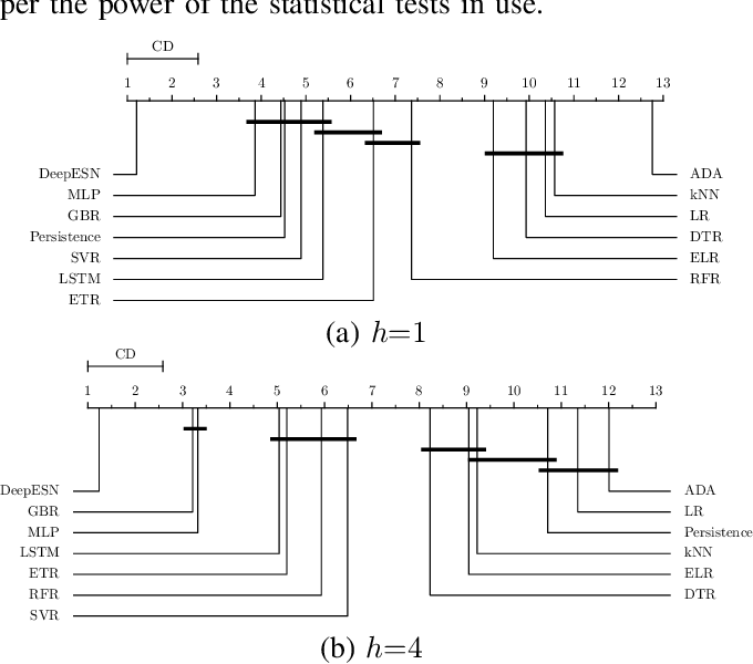 Figure 4 for Deep Echo State Networks for Short-Term Traffic Forecasting: Performance Comparison and Statistical Assessment