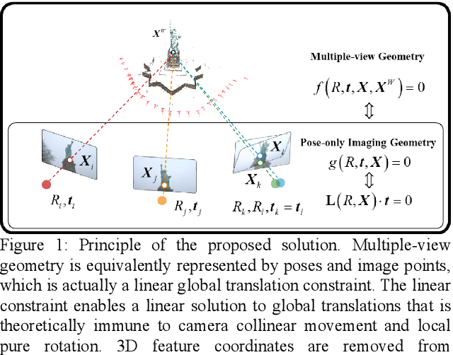 Figure 1 for A Pose-only Solution to Visual Reconstruction and Navigation