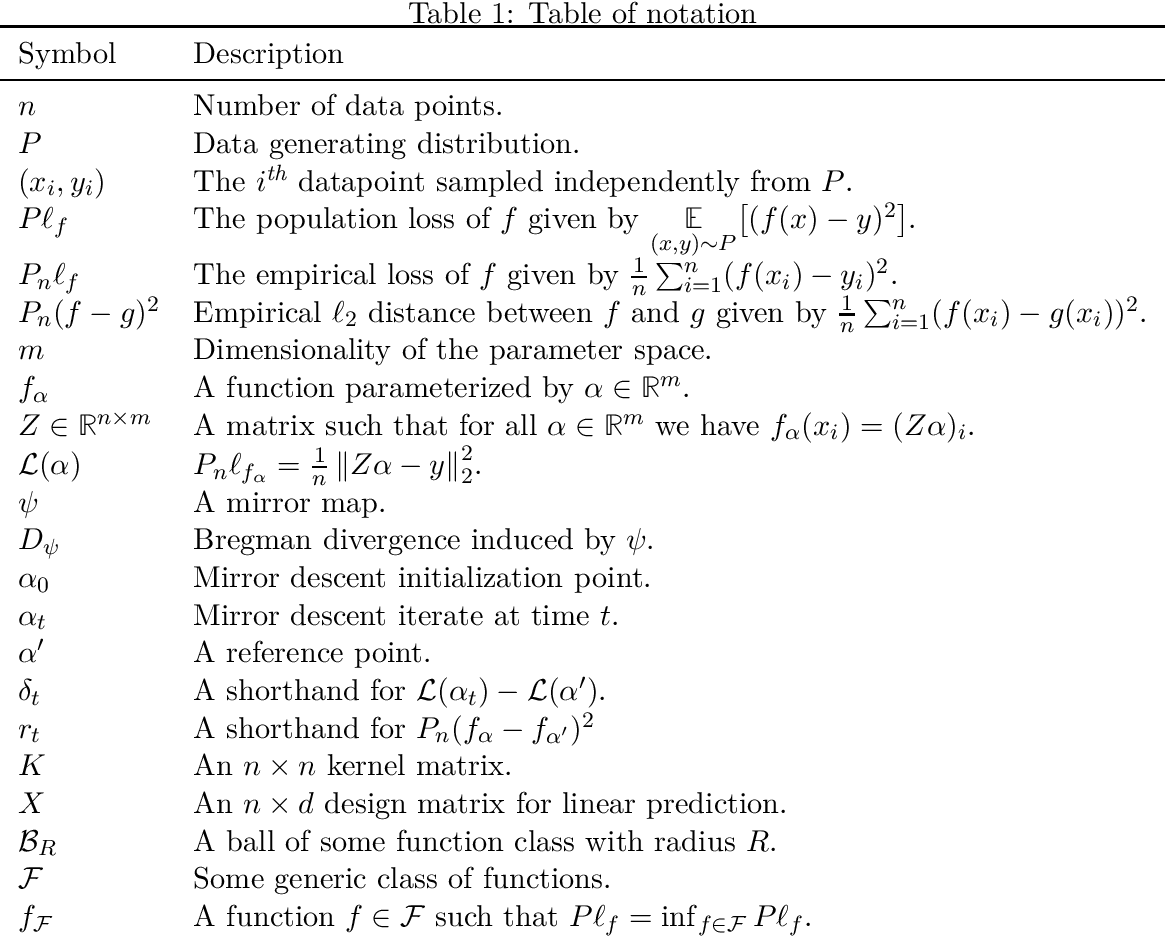 Figure 1 for The Statistical Complexity of Early Stopped Mirror Descent