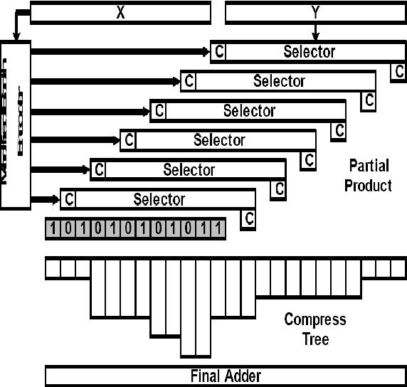 PDF] Modified CMOS Multiplication Algorithm Using Optimized