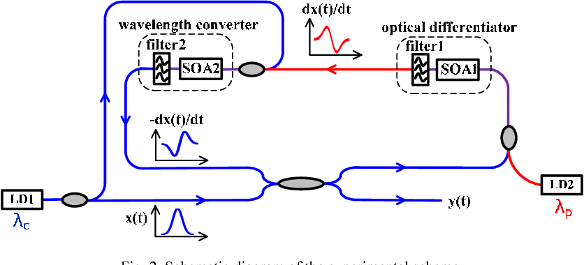 All-optical computation system for solving differential equations