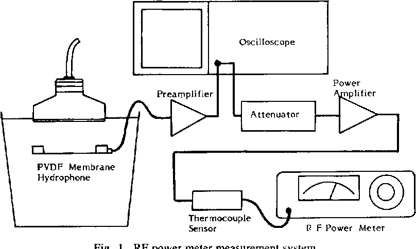 Measurement of acoustic output parameters from medical