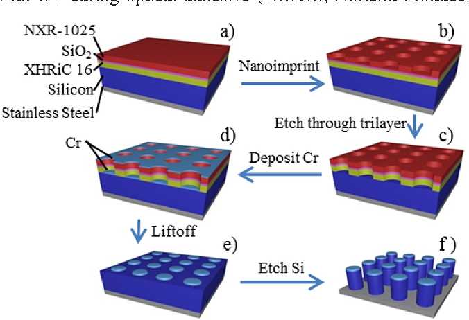 FIG. 1. (Color online) Process flow for Si nanopillar fabrication. The key steps are (1) Si deposition (a), (2) nanoimprint [(a)–(c)] and metal lift-off [(d) and (e)], and (3) pillar etching of Si (f).