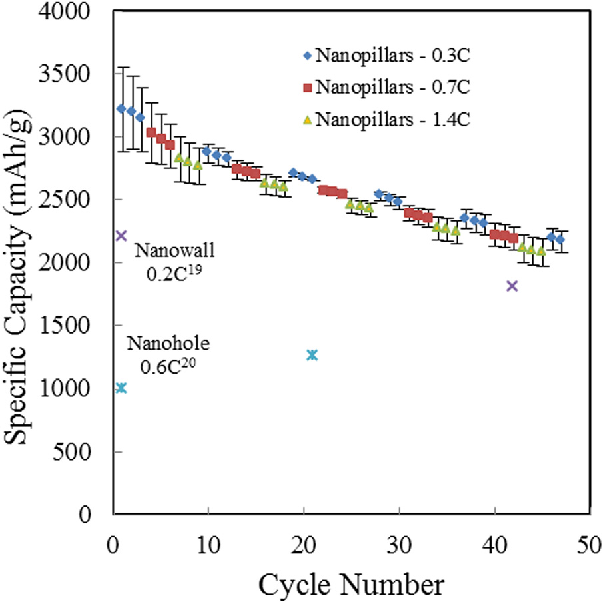 FIG. 5. (Color online) Gravimetric capacity data for 314 nm tall and 55 nm diameter nanopillars over a period of 50 cycles, compared with capacity values for other NIL-fabricated samples from the literature (Refs. 19 and 20).