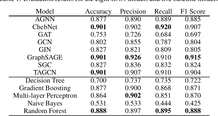 Figure 1 for Comparisons of Graph Neural Networks on Cancer Classification Leveraging a Joint of Phenotypic and Genetic Features
