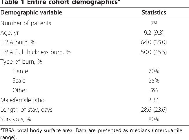 Table 1 Entire cohort demographicsa