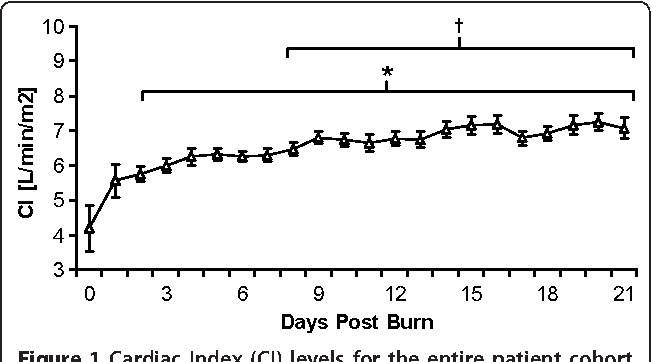 Figure 1 Cardiac Index (CI) levels for the entire patient cohort between burn (day 0) and day 21 postburn. Data are expressed as means ± standard error of the mean. *P < 0.05 versus day 0. †P < 0.05 versus day 1.