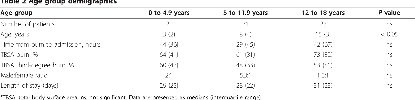 Table 2 Age group demographicsa