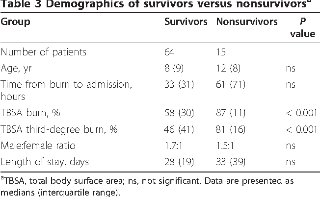 Table 3 Demographics of survivors versus nonsurvivorsa