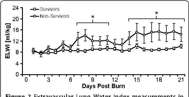 Figure 7 Extravascular Lung Water Index measurements in survivors versus nonsurvivors between burn (day 0) and day 21 postburn. Data are expressed as means ± standard error of the mean. *P < 0.05 for survivors versus nonsurvivors.
