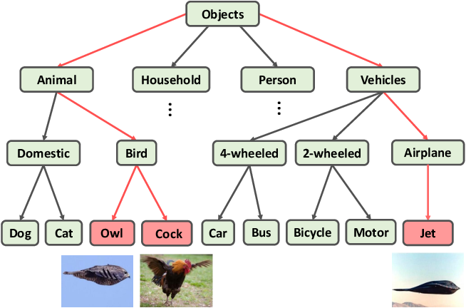 Figure 1 for Embedding Semantic Hierarchy in Discrete Optimal Transport for Risk Minimization