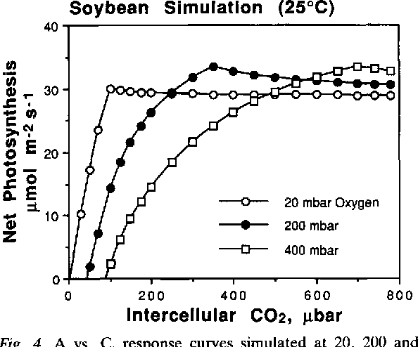 Figure 4 from An improved model of C3 photosynthesis at high CO2