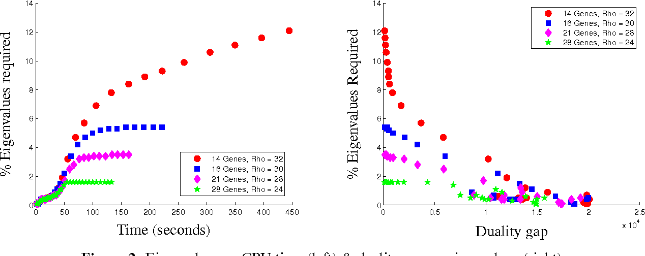 Figure 3 for Clustering and Feature Selection using Sparse Principal Component Analysis