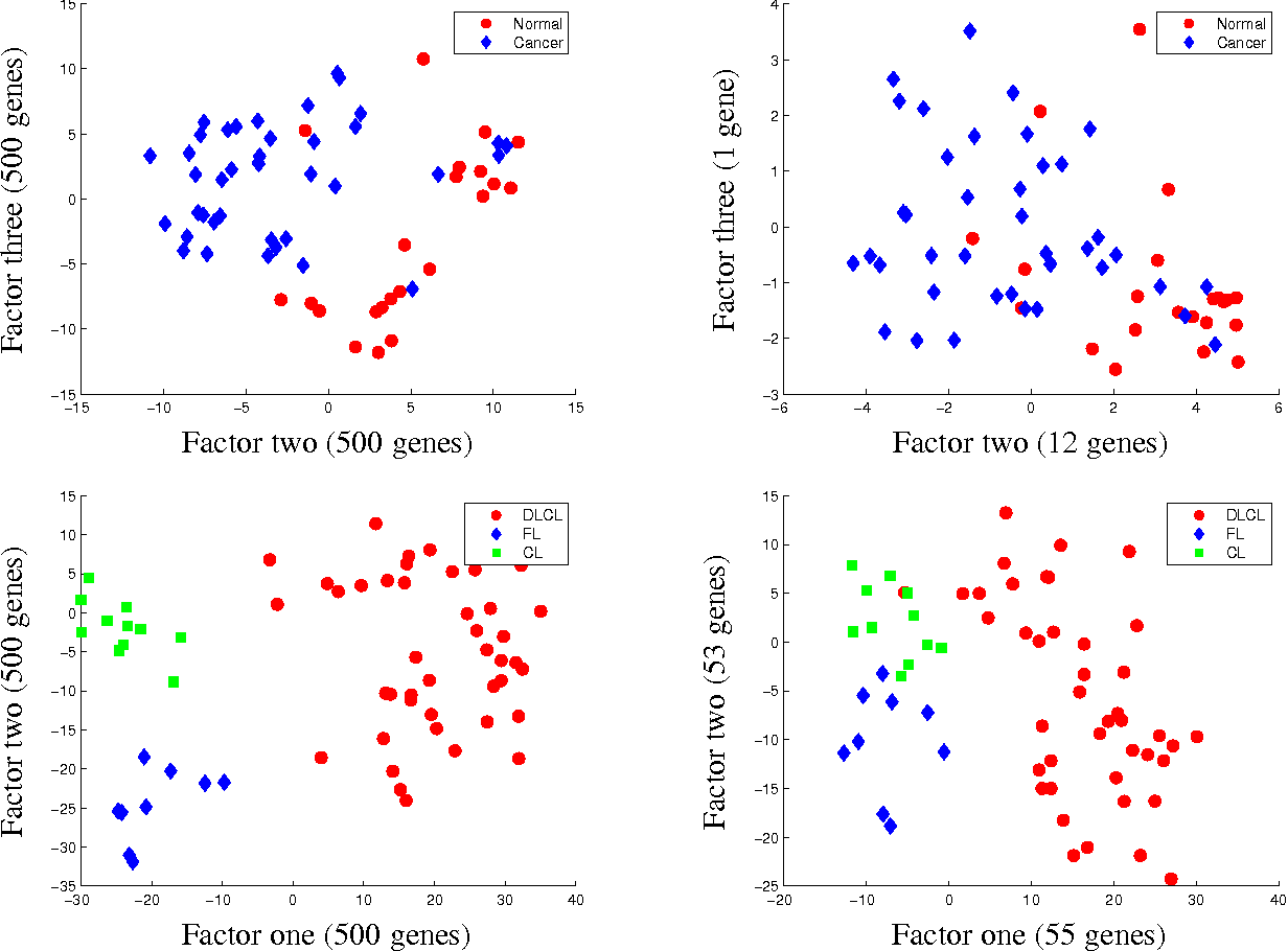Figure 4 for Clustering and Feature Selection using Sparse Principal Component Analysis