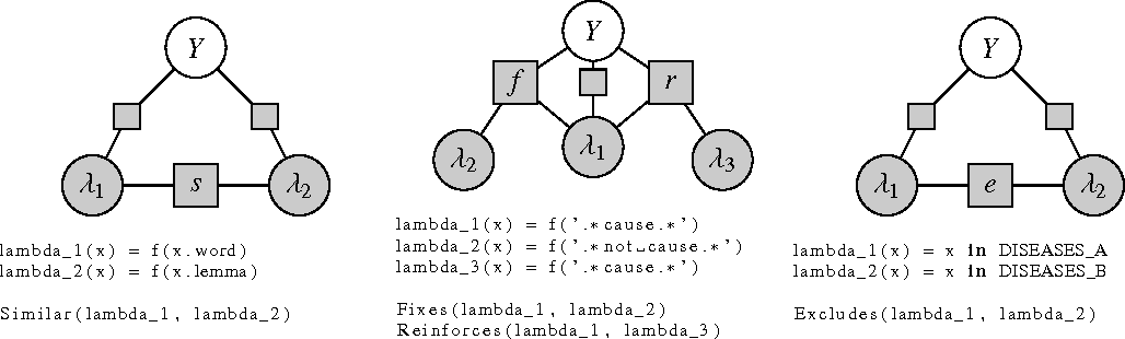 Figure 3 for Data Programming: Creating Large Training Sets, Quickly