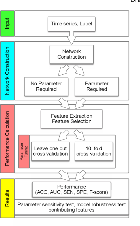 Figure 2 for Brain Network Construction and Classification Toolbox (BrainNetClass)