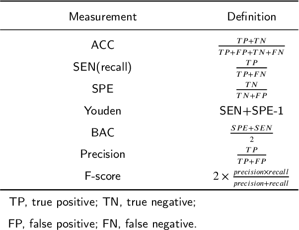 Figure 3 for Brain Network Construction and Classification Toolbox (BrainNetClass)