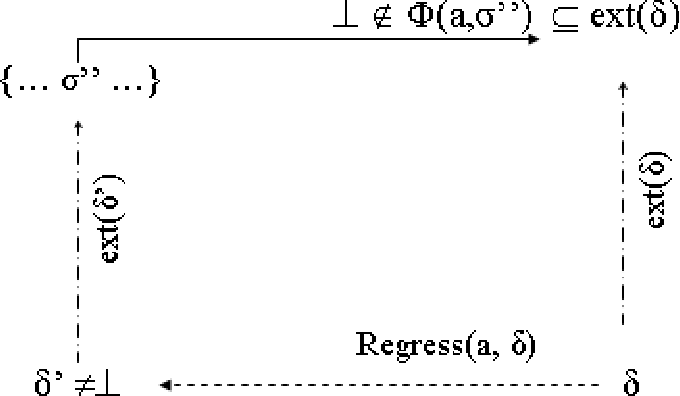 Figure 2 for Regression with respect to sensing actions and partial states