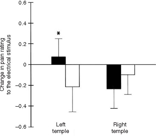 PDF] The effect of trigeminal nociceptive stimulation on blink