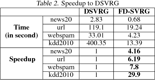 Figure 4 for Feature-Distributed SVRG for High-Dimensional Linear Classification