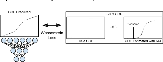 Figure 2 for Learning to rank for censored survival data