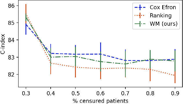 Figure 4 for Learning to rank for censored survival data